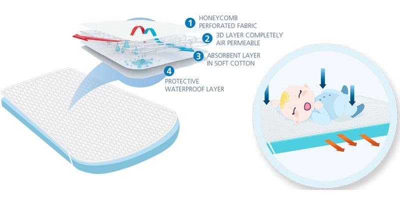 Aircuddle Top Safe протектор за матрак на бебешка количка